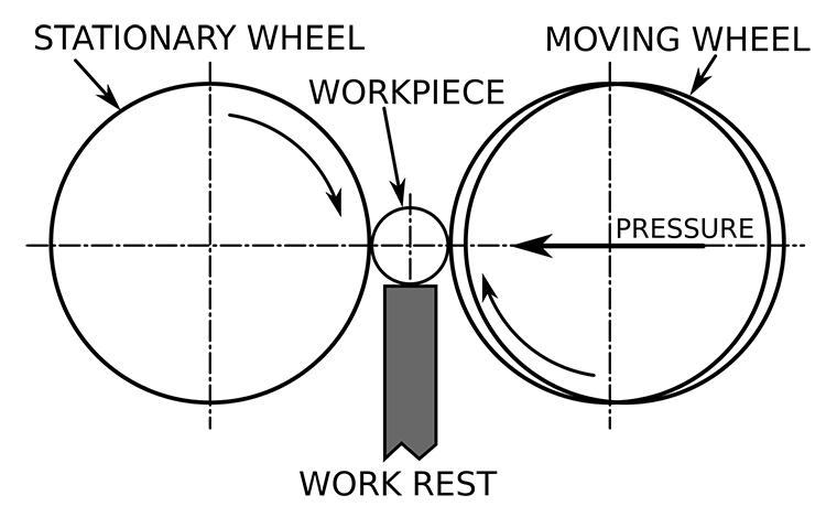 Máy đánh bóng ống tròn thẳng tự động ADV-102