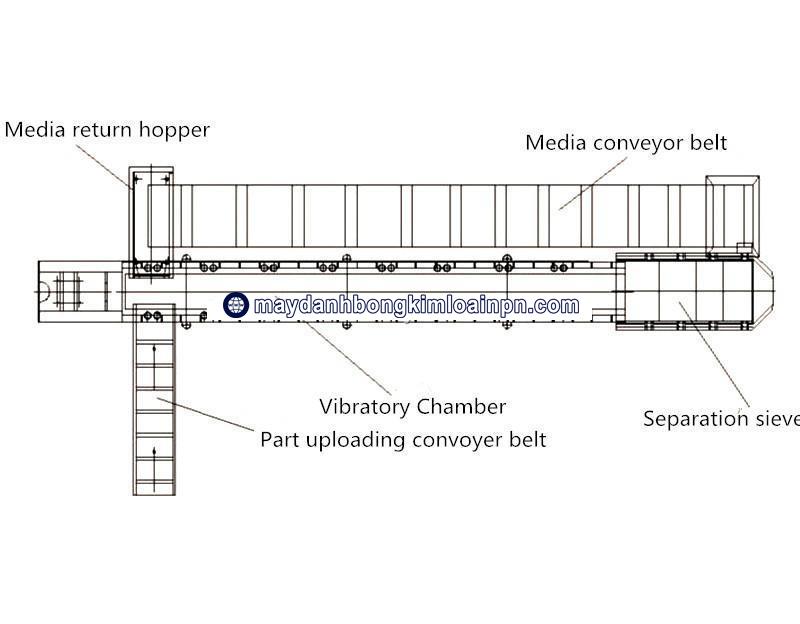 Dây chuyền công nghiệp đánh bóng tự động ADV-817